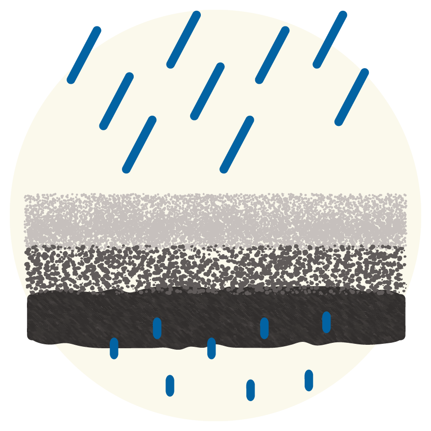 Rainfall filters through permeable pavement into the soil below